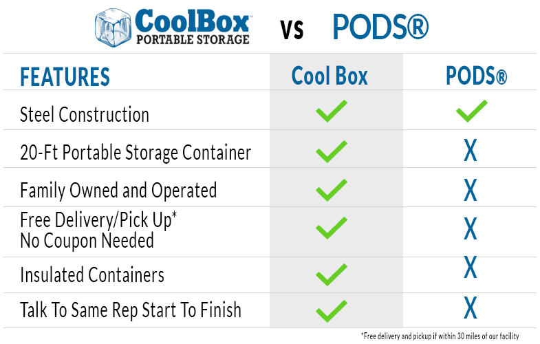 Cool Box vs PODS®